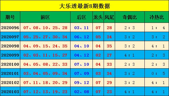 [公益彩票]宋大江大乐透104期预测:推荐冷热比2-3