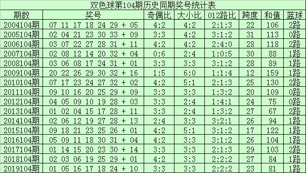[公益彩票]李君双色球104期推荐:三区比为3-0-3