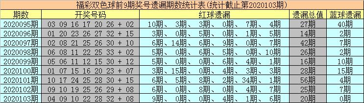 [公益彩票]海草双色球104期推荐:参考蓝球06