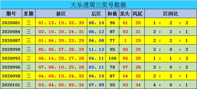 [公益彩票]迈久忠大乐透104期预测:后区单挑03 10