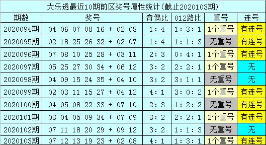 [公益彩票]孙山望大乐透104期预测:后区跨度1