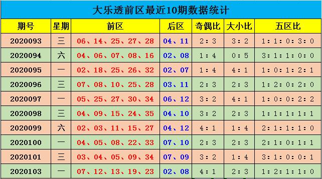 [公益彩票]余年大乐透104期预测:预计小号热出