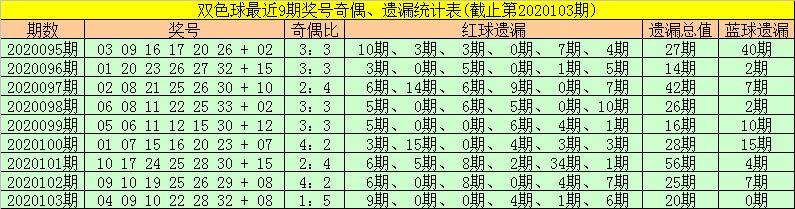 [公益彩票]金大玄双色球104期推荐:龙头04凤尾32