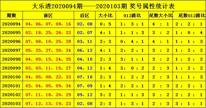 [公益彩票]杨天大乐透104期预测:012路比2-2-1