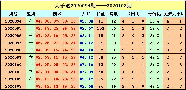 [公益彩票]刘海大乐透104期预测:奇偶比关注4-1