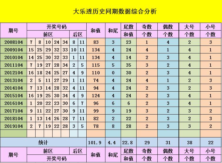 [公益彩票]韩旭大乐透104期预测:参考大小比为3-2