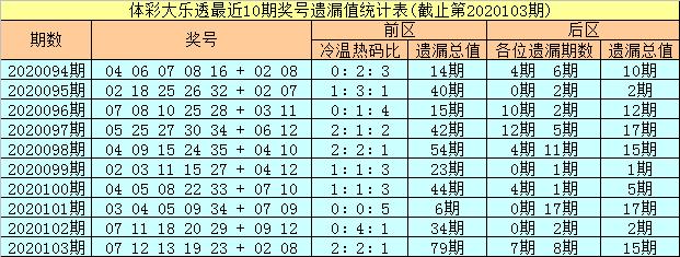 [公益彩票]彤彤大乐透104期预测:前区杀05 10 14