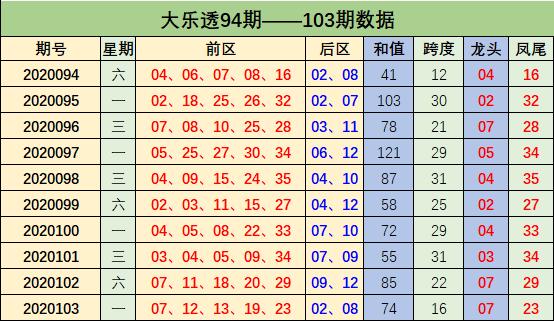 [公益彩票]周鸿大乐透104期预测:凤尾精选31