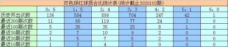 [公益彩票]黄欢双色球104期推荐:红球双胆26 30