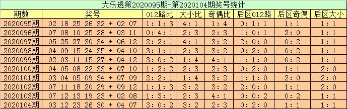 [公益彩票]高月大乐透105期预测:关注连号22 23