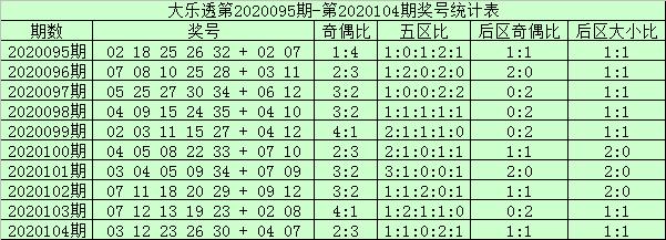 [公益彩票]阿财大乐透105期预测:前区双胆07 29