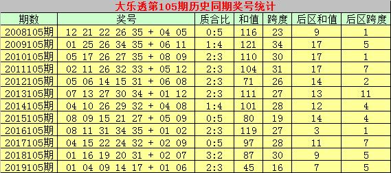 [公益彩票]彩侠大乐透105期预测:后区五码推荐