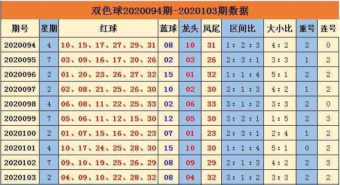 [公益彩票]余年双色球104期推荐:凤尾看红球30