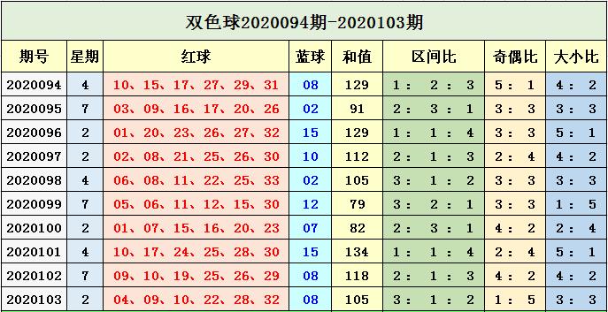 [公益彩票]孙楚双色球104期推荐:红球胆09 15 27