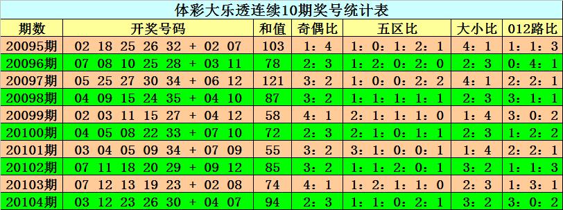 [公益彩票]阿旺大乐透105期预测:后区奇数大热
