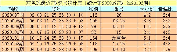 [公益彩票]小霸王双色球104期推荐:红胆03 07 20