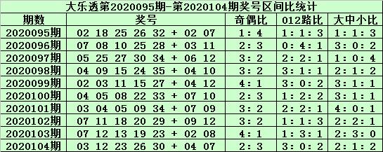[公益彩票]老铁大乐透105期预测:前区可杀8码