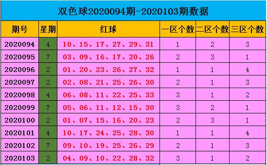 [公益彩票]王康双色球104期推荐:红三区看23 30