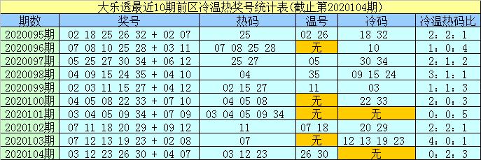 [公益彩票]孟浩然大乐透105期预测:后区跨度5