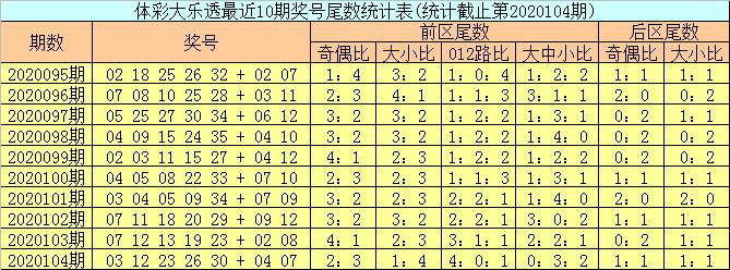[公益彩票]邵老爷大乐透105期预测:前区凤尾看4尾