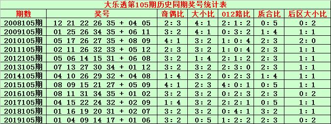 [公益彩票]金成大乐透105期预测:前区双胆07 15