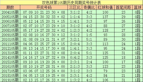 [公益彩票]彩侠双色球105期推荐:红球三区比2-2-2