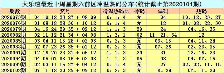 [公益彩票]李晓天大乐透105期预测:后区跨度4
