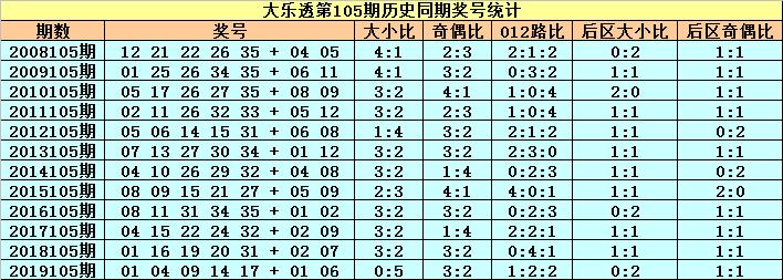 [公益彩票]小王子大乐透105期预测:前区双胆04 10