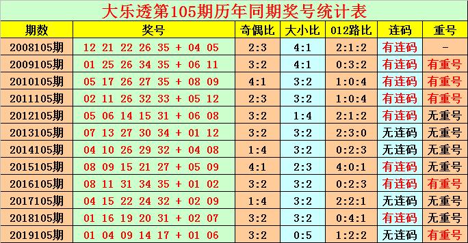 [公益彩票]花荣大乐透105期预测:前区胆码03 33