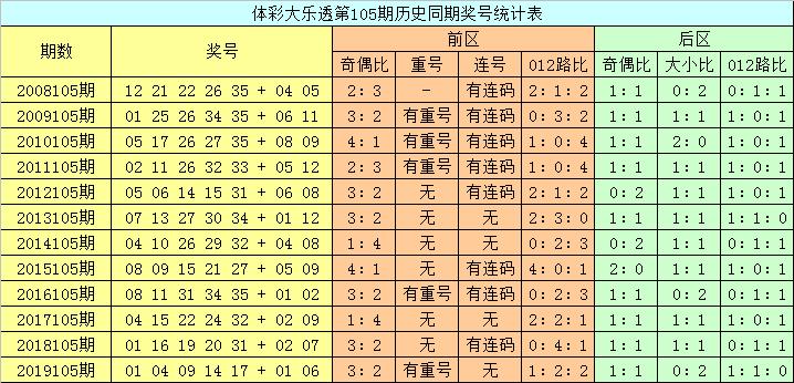 [公益彩票]龙山大乐透105期预测:前区胆02 11 16