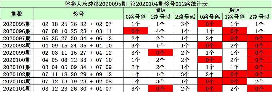 [公益彩票]陈华大乐透105期预测:后区单挑01 10