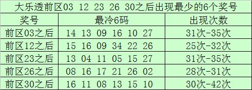 [公益彩票]南宫胜大乐透105期预测:前区胆码06 34