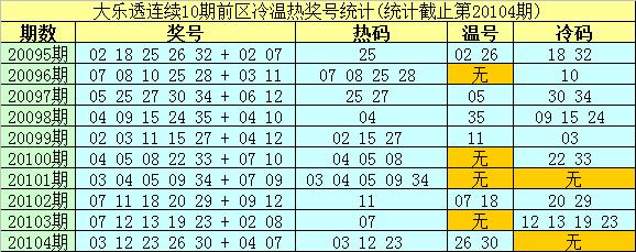[公益彩票]南华天大乐透105期预测:前区凤尾31 34