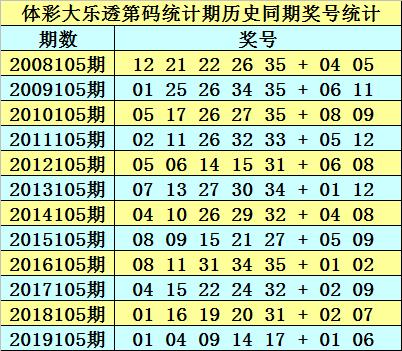 [公益彩票]石龙仔大乐透105期预测:后区杀码06 07