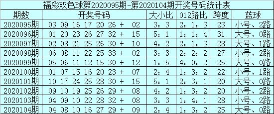 [公益彩票]安仔双色球105期推荐:蓝球01 02 04