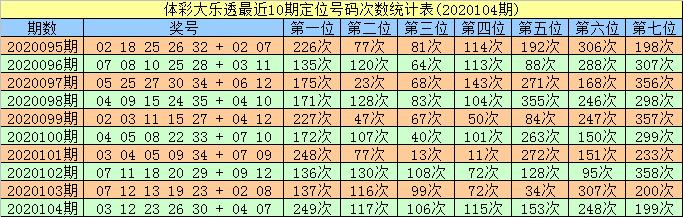 [公益彩票]智哥大乐透105期预测:凤尾精选温码35
