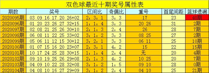 [公益彩票]芦阳清双色球105期推荐:排除红球重号