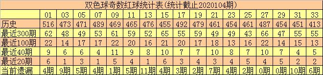 [公益彩票]何尚双色球105期推荐:偶数冷码红球解冻