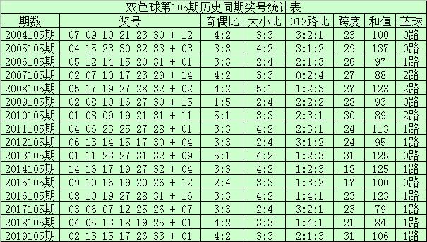 [公益彩票]李君双色球105期推荐:红球三区比为4-0-2