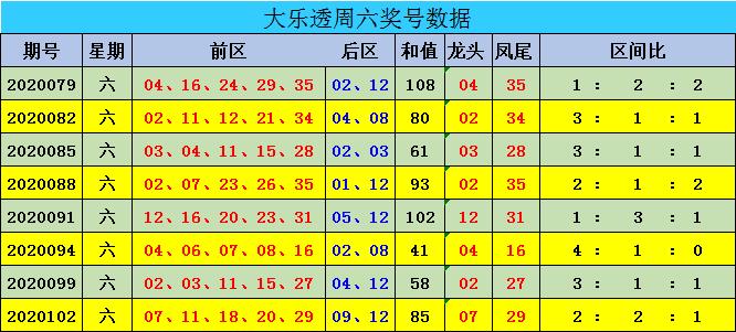 [公益彩票]迈久忠大乐透105期预测:前一区参考02 11