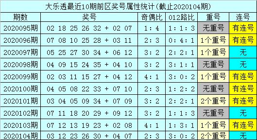 [公益彩票]孙山望大乐透105期预测:后区和值走小