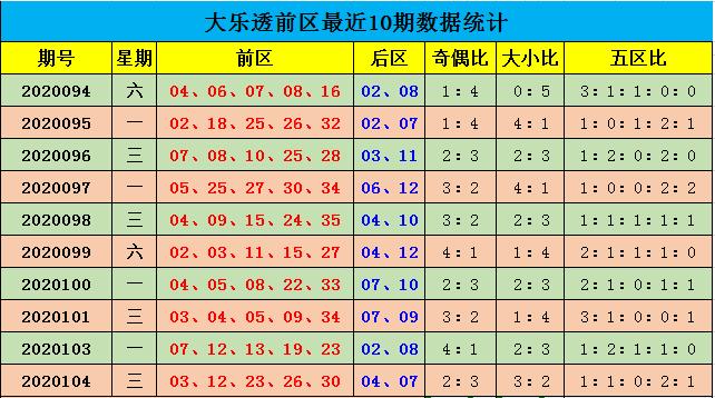 [公益彩票]余年大乐透105期预测:前区大号热出
