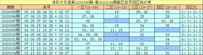 [公益彩票]许老六大乐透105期预测:前三区转冷轮空