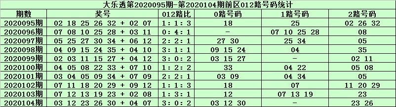 [公益彩票]天星大乐透105期预测:前区0路胆码12