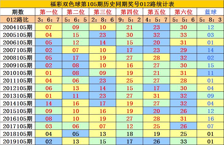 [公益彩票]李老头双色球105期推荐:蓝球关注13