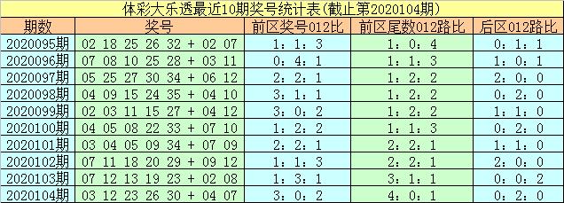 [公益彩票]易阳指大乐透105期预测:前区偶数热出