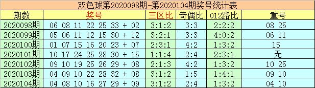 [公益彩票]李太阳双色球105期推荐:红一区温冷