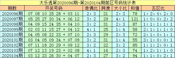 [公益彩票]杨万里大乐透105期预测:前区凤尾参考28