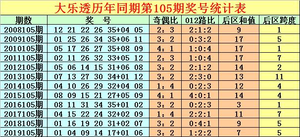[公益彩票]徐先生大乐透105期预测:龙头看好05