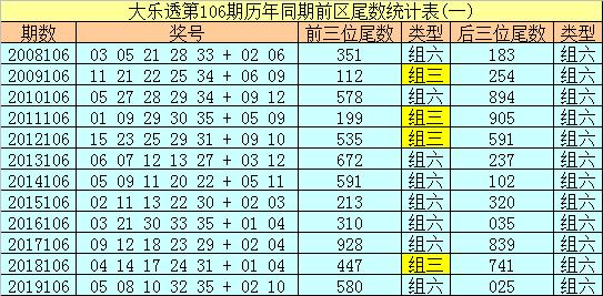 [公益彩票]冰丫头大乐透106期预测:后区参考04 05
